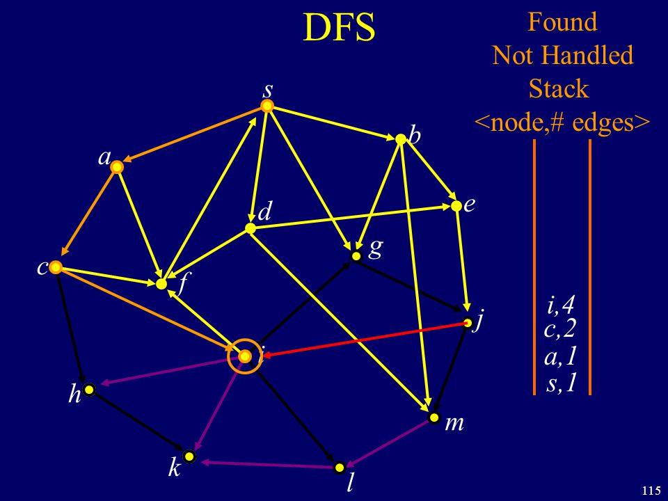 115 DFS s a c h k f i l m j e b g d s,1 Found Not Handled Stack a,1 c,2 i,4