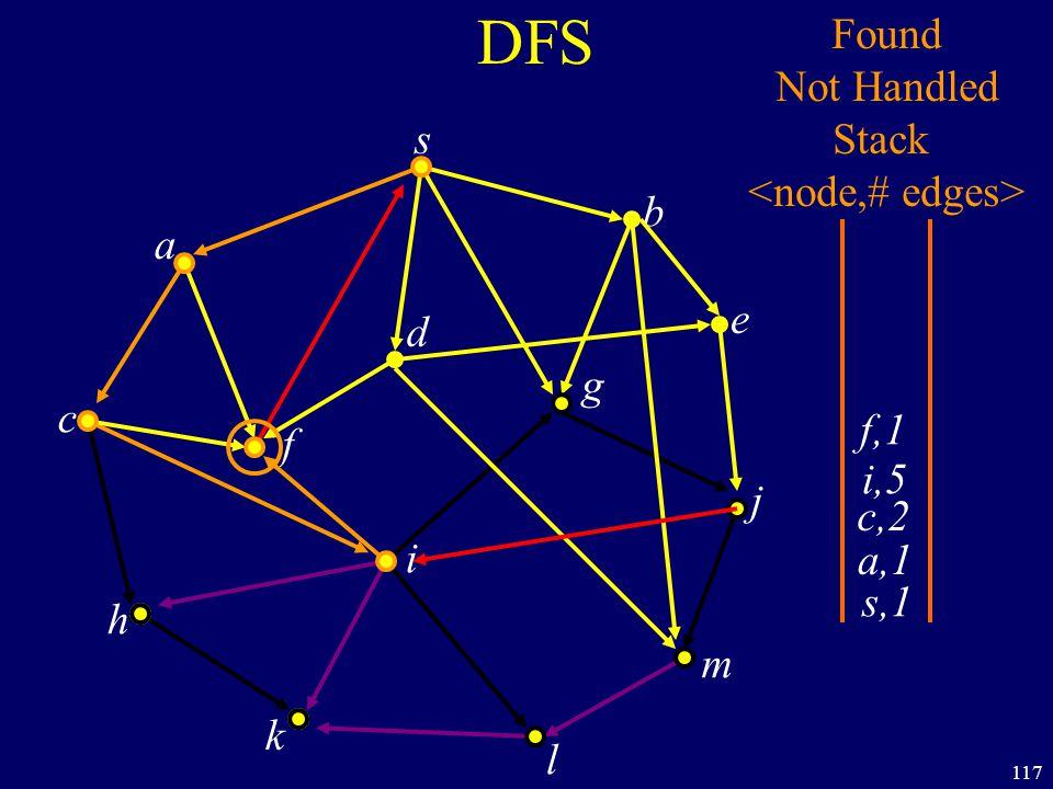 117 DFS s a c h k f i l m j e b g d s,1 Found Not Handled Stack a,1 c,2 i,5 f,1