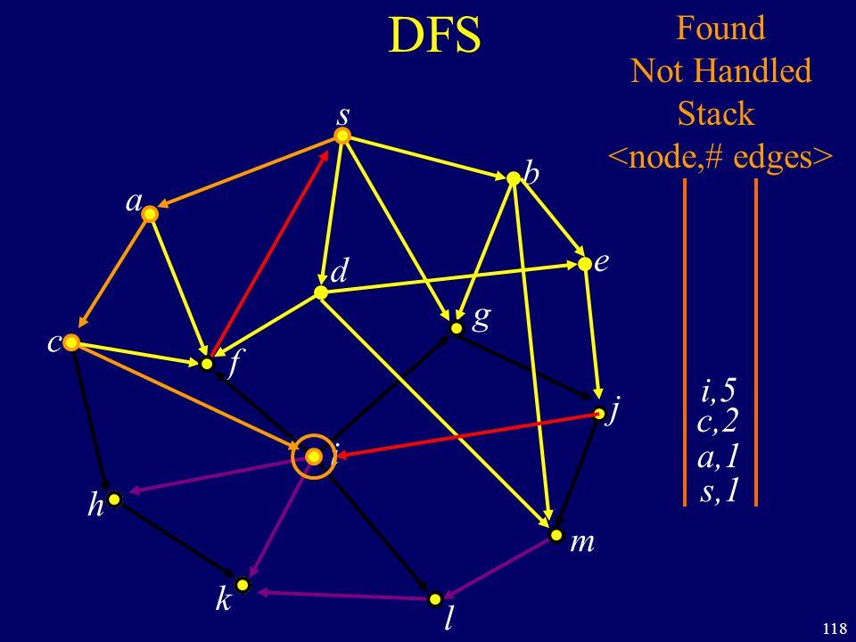118 DFS s a c h k f i l m j e b g d s,1 Found Not Handled Stack a,1 c,2 i,5