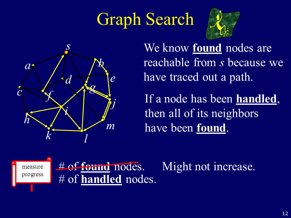 12 We know found nodes are reachable from s because we have traced out a path. If a node has been handled, then all of its neighbors have been found.