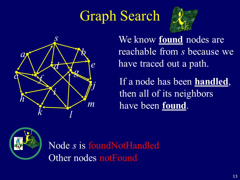 13 We know found nodes are reachable from s because we have traced out a path.