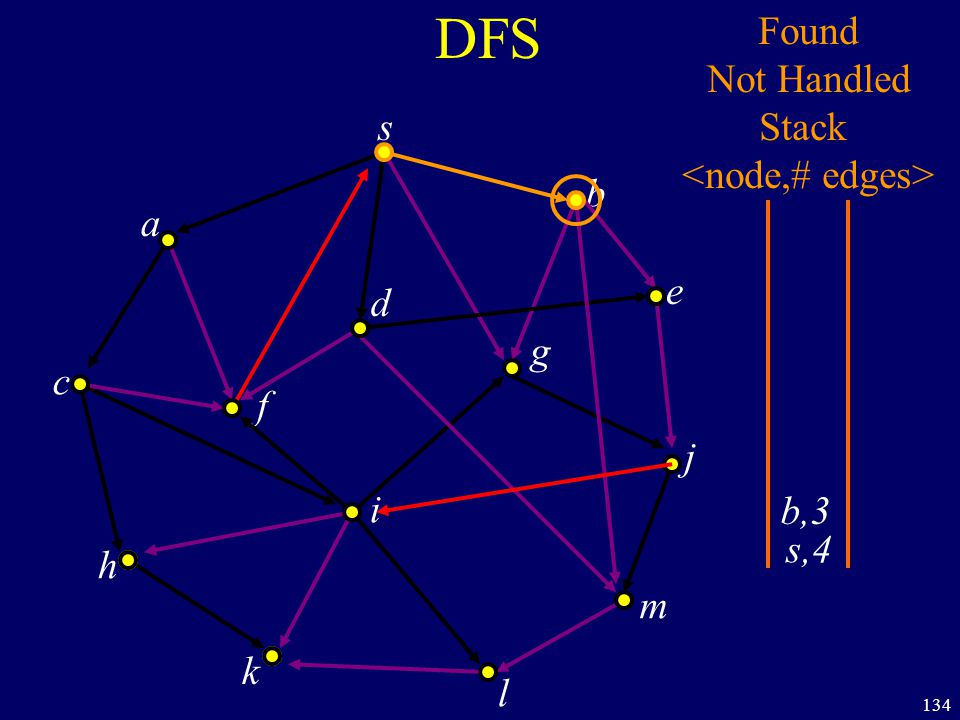 134 DFS s a c h k f i l m j e b g d s,4 Found Not Handled Stack b,3