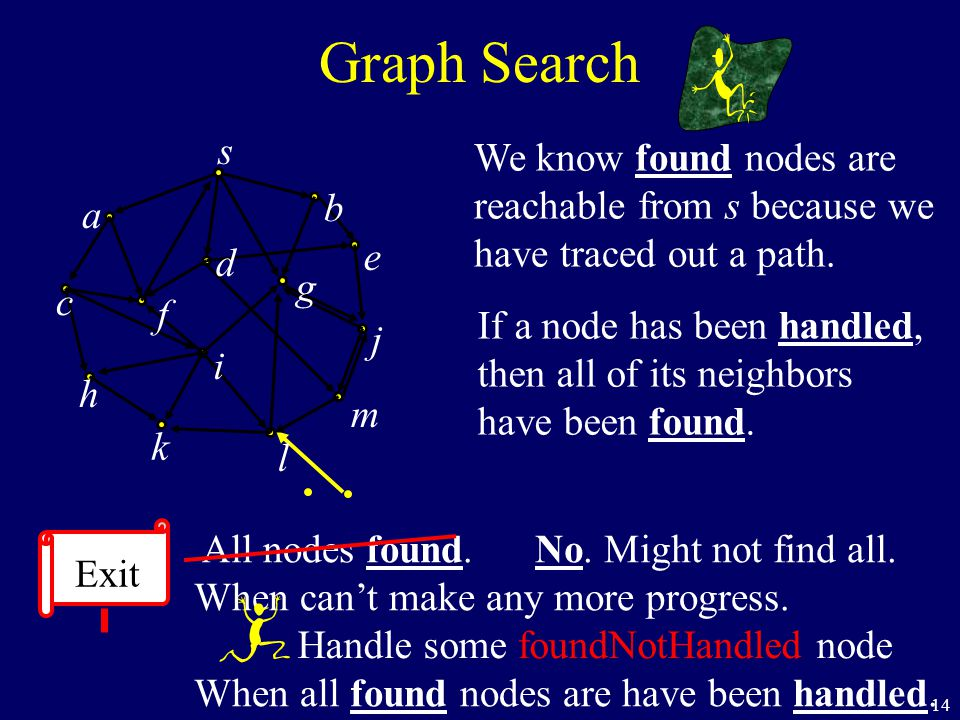 14 We know found nodes are reachable from s because we have traced out a path. If a node has been handled, then all of its neighbors have been found.