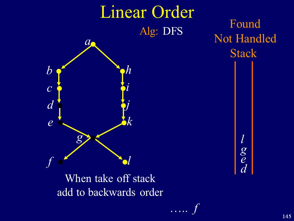145 Linear Order a b h c i d j e k f g Found Not Handled Stack Alg: DFS d e g l l When take off stack add to backwards order ….. f