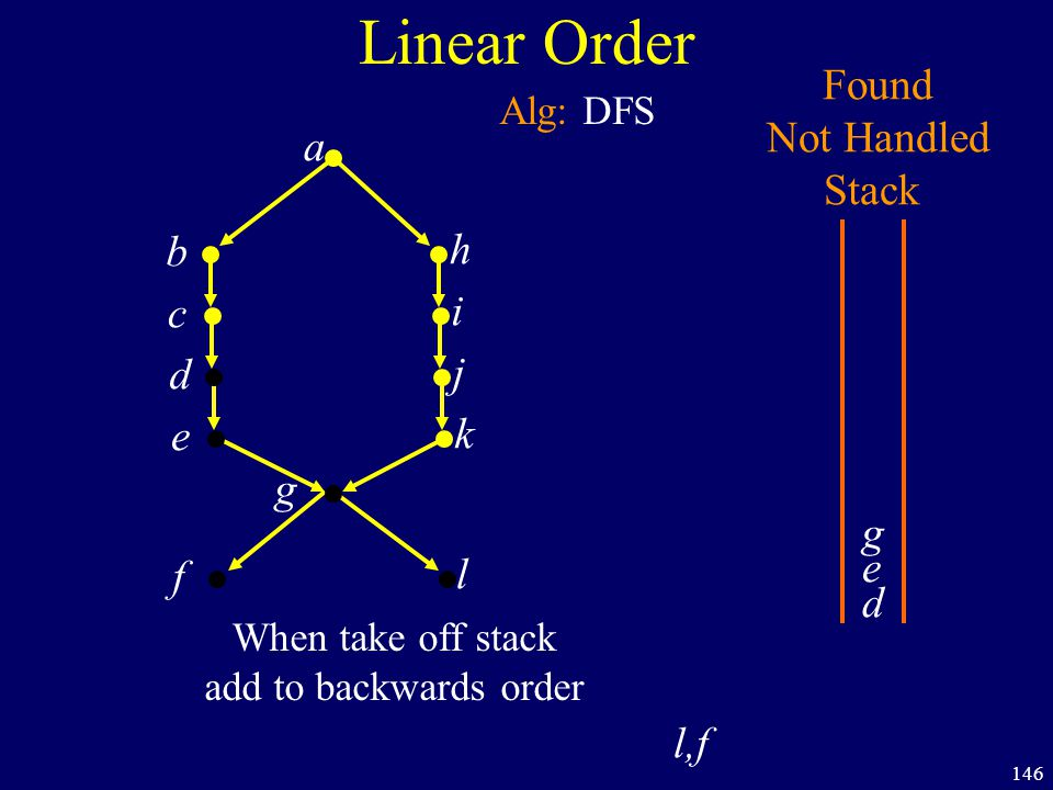146 Linear Order a b h c i d j e k f g Found Not Handled Stack Alg: DFS d e g l When take off stack add to backwards order l,f