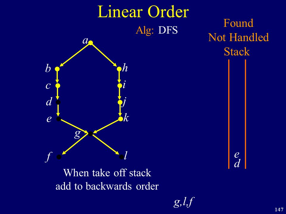 147 Linear Order a b h c i d j e k f g Found Not Handled Stack Alg: DFS d e l When take off stack add to backwards order g,l,f