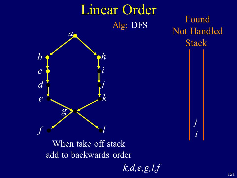 151 Linear Order a b h c i d j e k f g Found Not Handled Stack Alg: DFS i l When take off stack add to backwards order k,d,e,g,l,f j