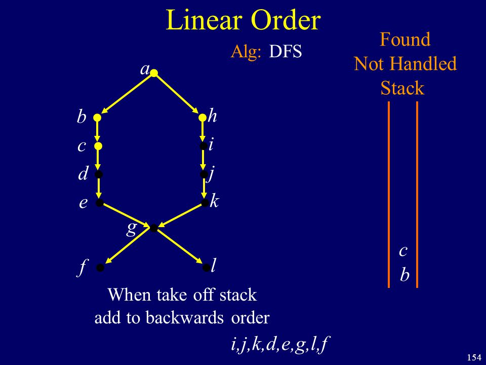 154 Linear Order a b h c i d j e k f g Found Not Handled Stack Alg: DFS b l When take off stack add to backwards order c i,j,k,d,e,g,l,f