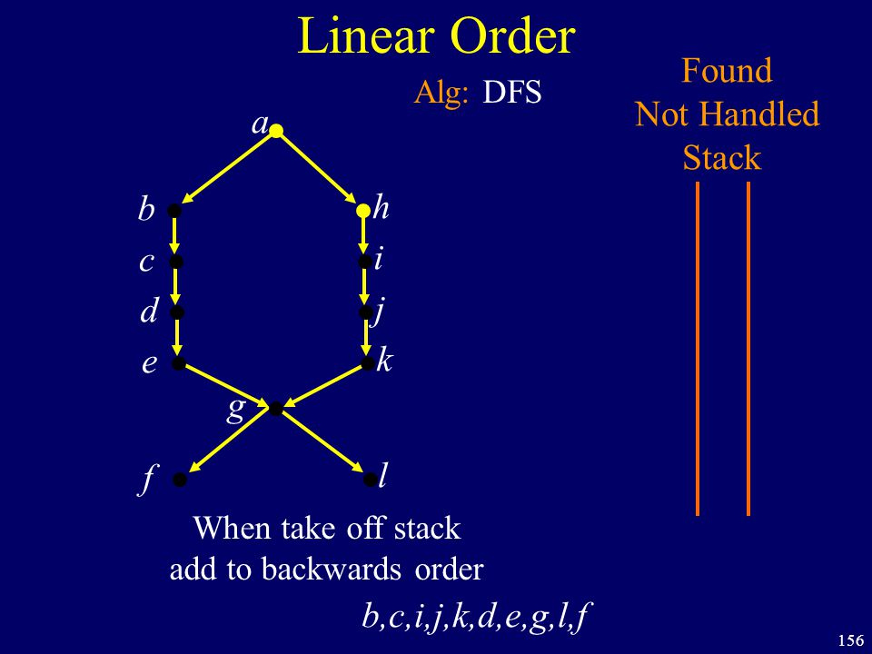 156 Linear Order a b h c i d j e k f g Found Not Handled Stack Alg: DFS l When take off stack add to backwards order b,c,i,j,k,d,e,g,l,f