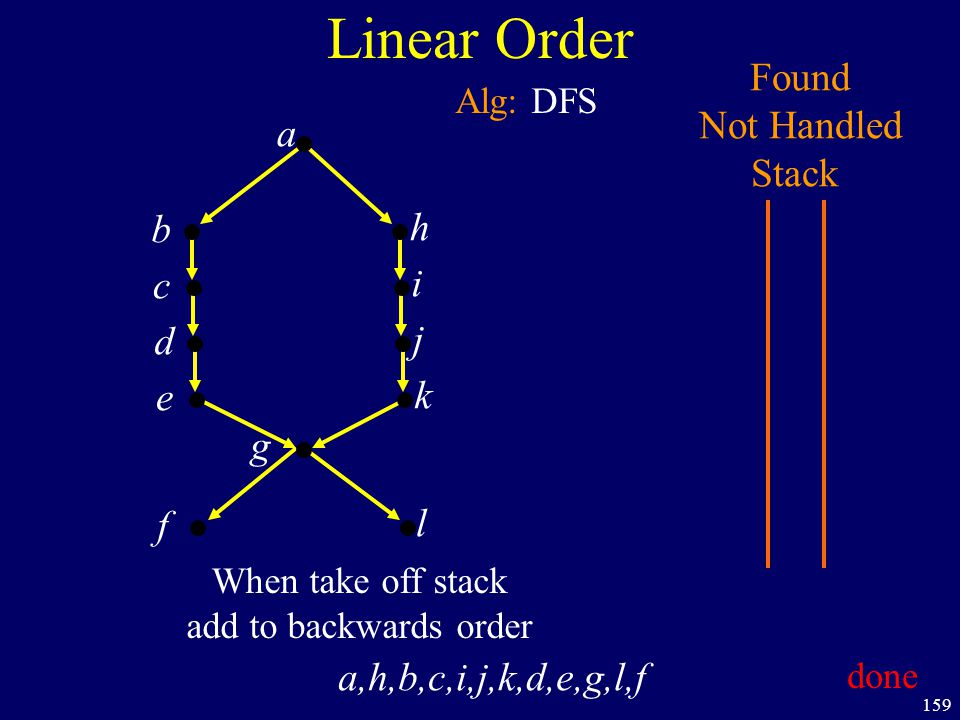 159 Linear Order a b h c i d j e k f g Found Not Handled Stack Alg: DFS l When take off stack add to backwards order a,h,b,c,i,j,k,d,e,g,l,f done