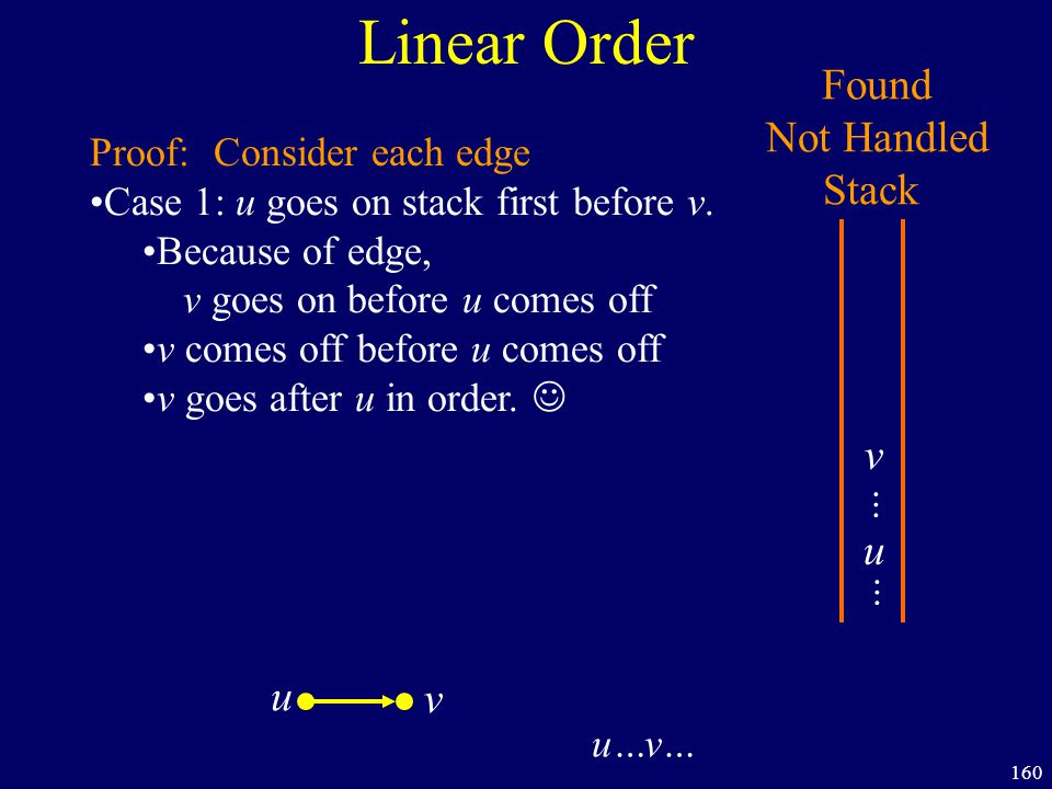 160 Linear Order Found Not Handled Stack Proof: Case 1: u goes on stack first before v.