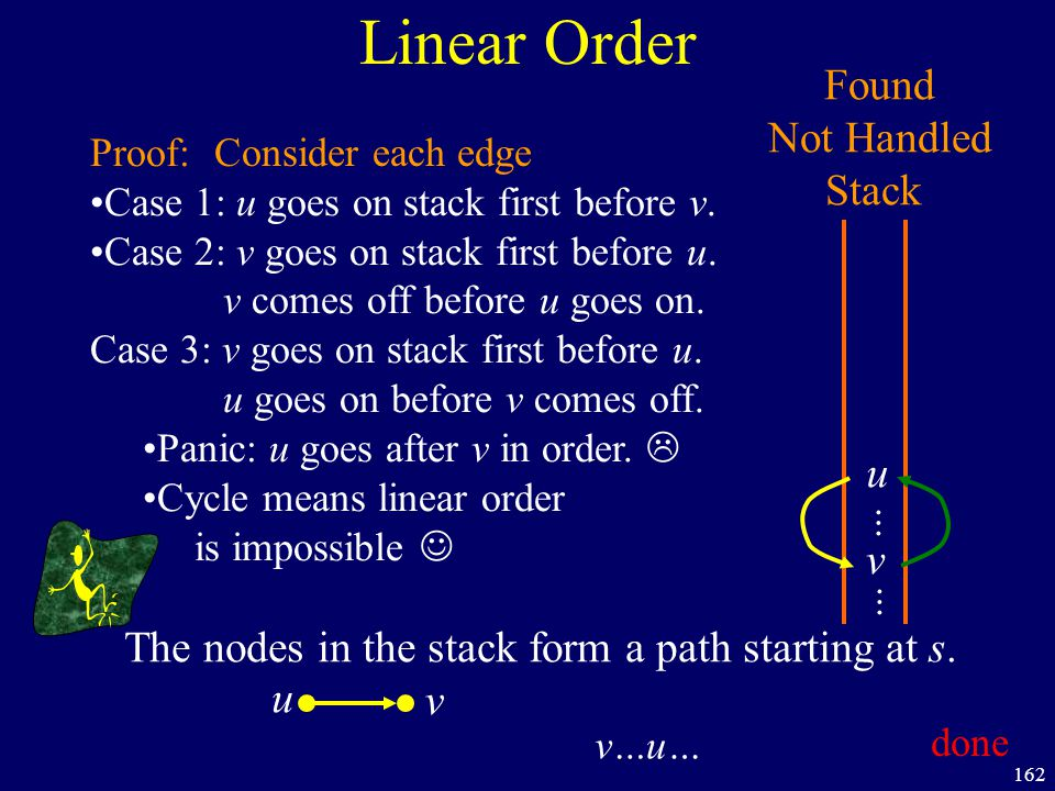 162 Linear Order Found Not Handled Stack Proof: Case 1: u goes on stack first before v. Case 2: v goes on stack first before u. v comes off before u g