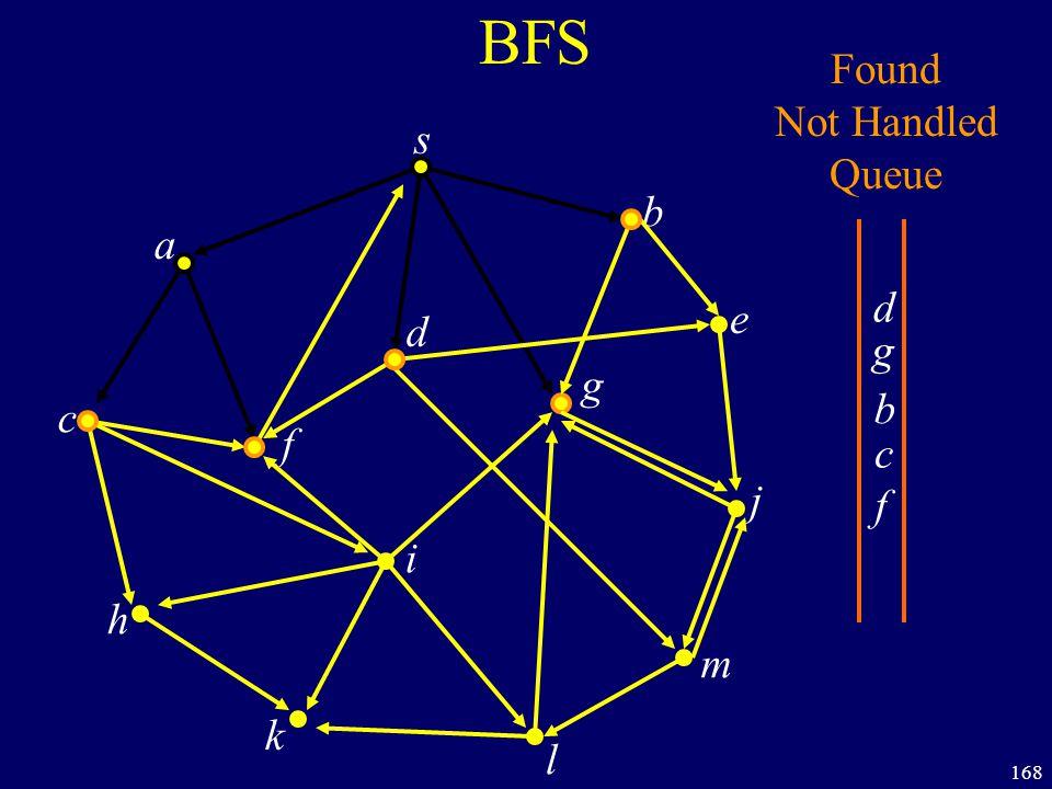 168 BFS s a c h k f i l m j e b g d Found Not Handled Queue b g d c f