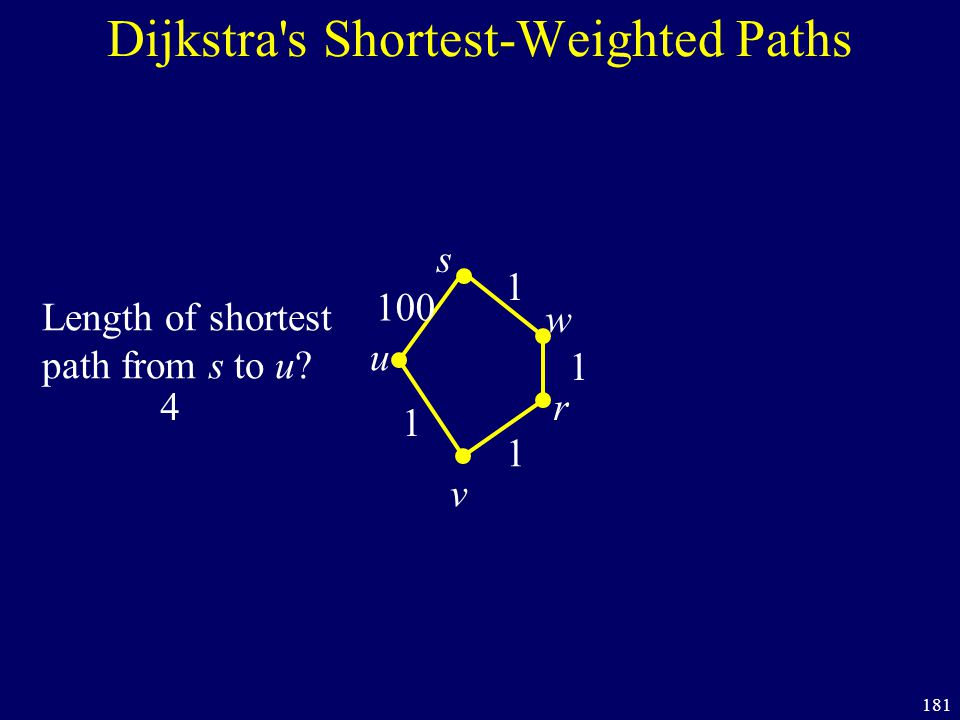 181 Dijkstra's Shortest-Weighted Paths s u v 100 1 1 1 1 w r Length of shortest path from s to u? 4