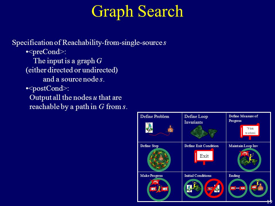 19 Graph Search Specification of Reachability-from-single-source s : The input is a graph G (either directed or undirected) and a source node s. : Out