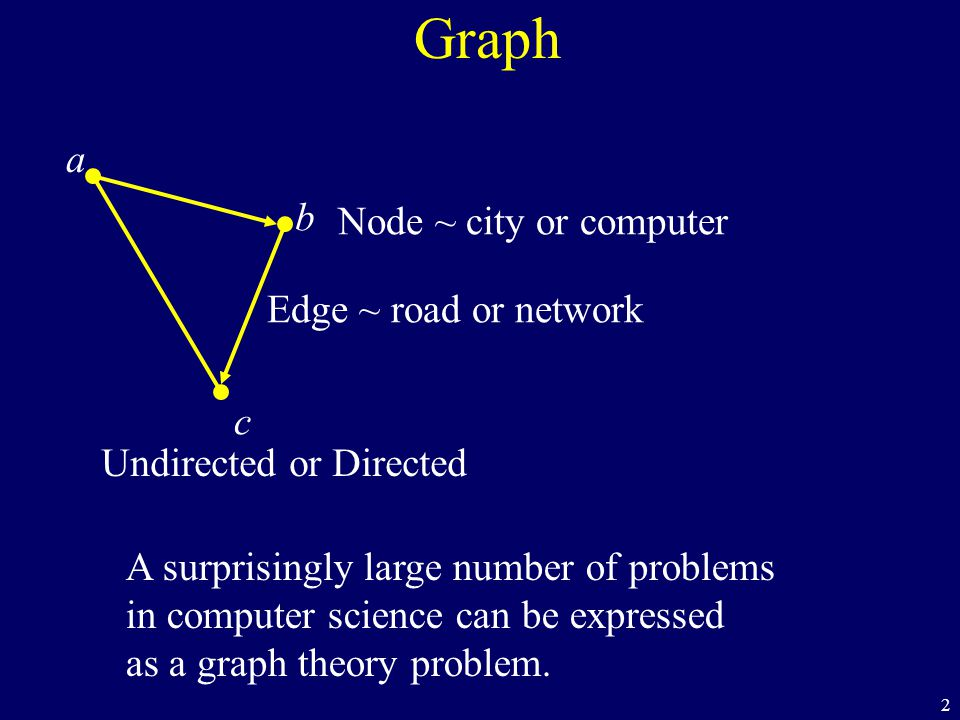 2 Graph a c b Node ~ city or computer Edge ~ road or network Undirected or Directed A surprisingly large number of problems in computer science can be
