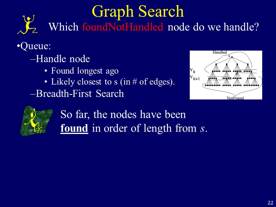 22 Graph Search Which foundNotHandled node do we handle? Queue: –Handle node Found longest ago Likely closest to s (in # of edges). –Breadth-First Sea