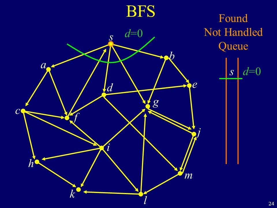 24 BFS s a c h k f i l m j e b g d Found Not Handled Queue s d=0
