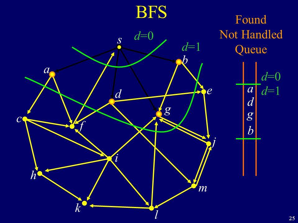 25 BFS Found Not Handled Queue d=0 a b g d d=1 s a c h k f i l m j e b g d d=0 d=1