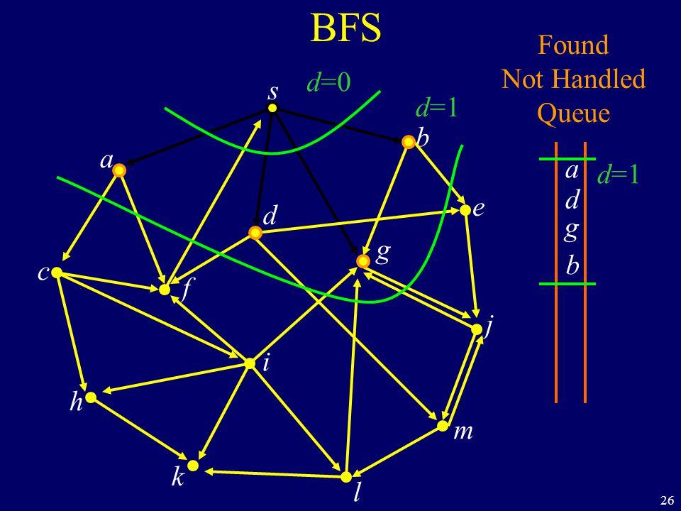 26 BFS s a c h k f i l m j e b g d Found Not Handled Queue a b g d d=0 d=1