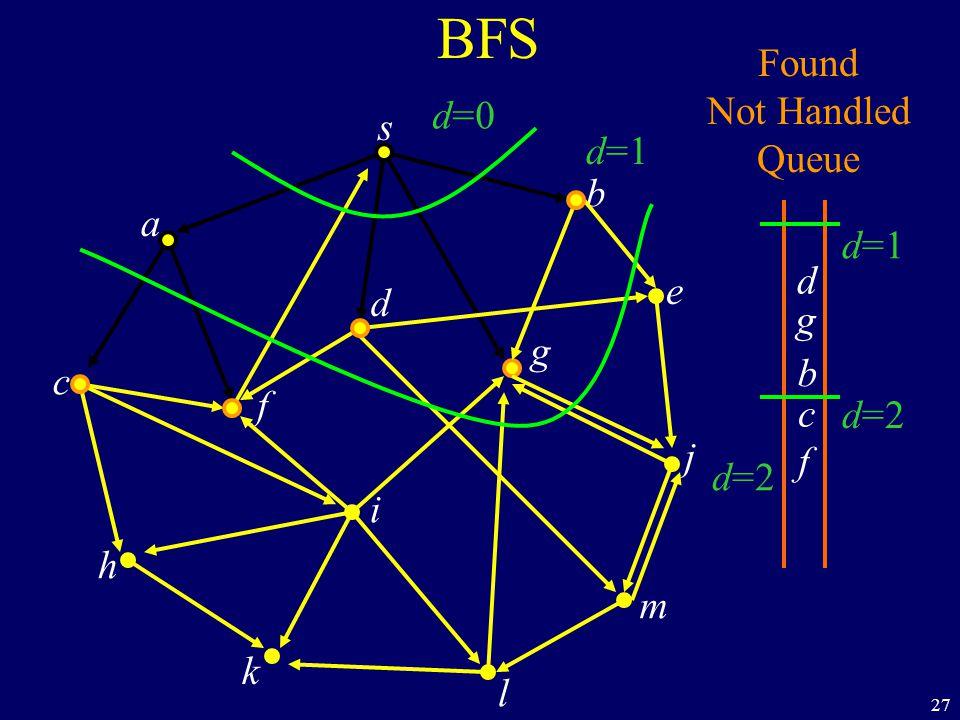 27 BFS s a c h k f i l m j e b g d Found Not Handled Queue b g d c f d=0 d=1 d=2 d=1 d=2