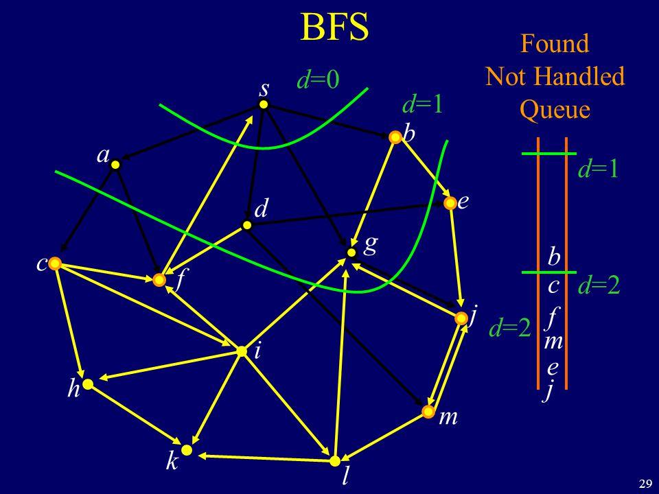 29 BFS s a c h k f i l m j e b g d Found Not Handled Queue d=0 d=1 d=2 b j c f m e d=1 d=2