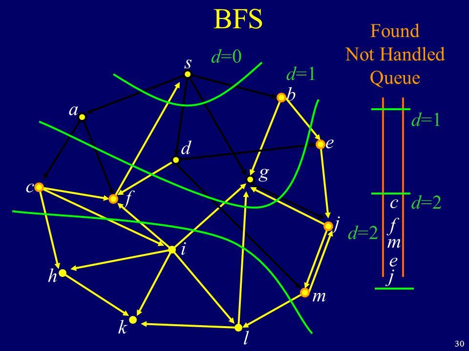 30 BFS s a c h k f i l m j e b g d Found Not Handled Queue d=0 d=1 d=2 j c f m e d=1 d=2