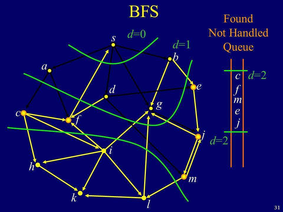 31 BFS s a c h k f i l m j e b g d Found Not Handled Queue c f m e j d=0 d=1 d=2