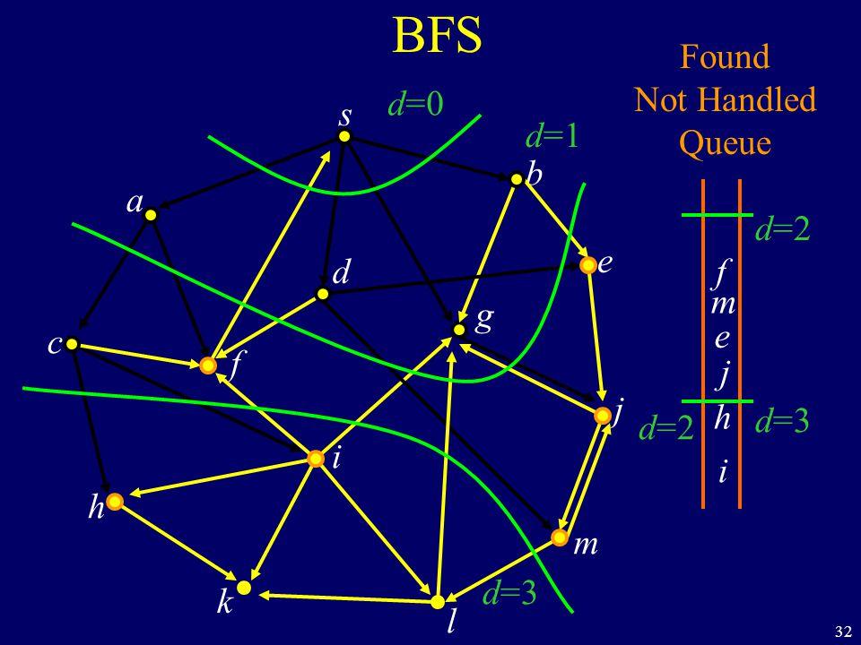 32 BFS s a c h k f i l m j e b g d Found Not Handled Queue f m e j h i d=0 d=1 d=2 d=3 d=2 d=3