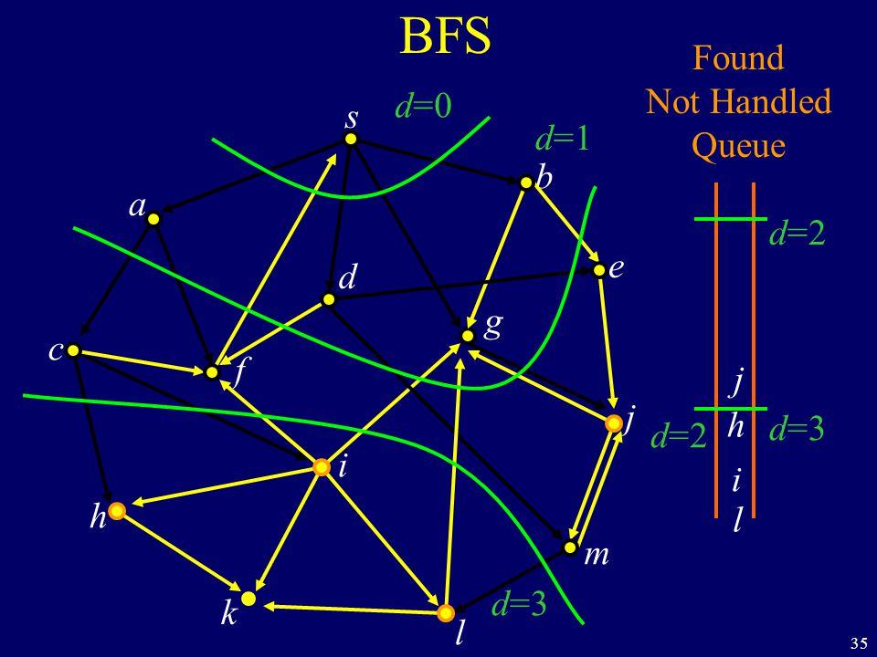 35 BFS s a c h k f i l m j e b g d Found Not Handled Queue j h i l d=0 d=1 d=2 d=3 d=2 d=3
