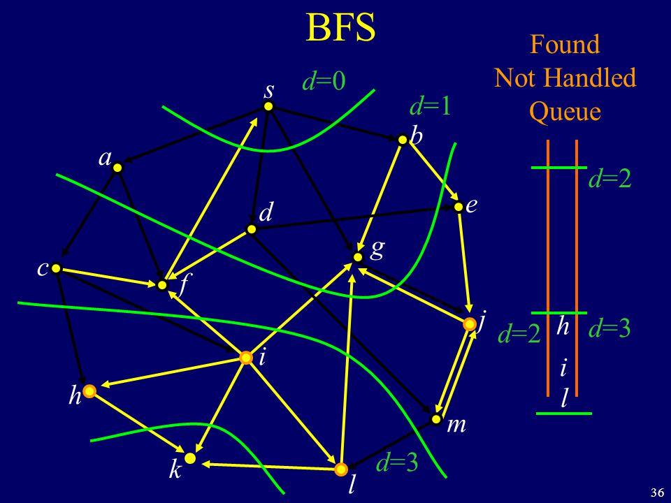 36 BFS s a c h k f i l m j e b g d Found Not Handled Queue h i l d=0 d=1 d=2 d=3 d=2 d=3