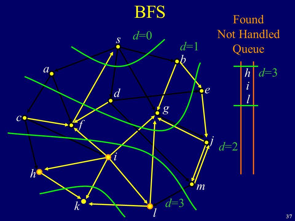 37 BFS s a c h k f i l m j e b g d Found Not Handled Queue h d=0 d=1 d=2 d=3 i l
