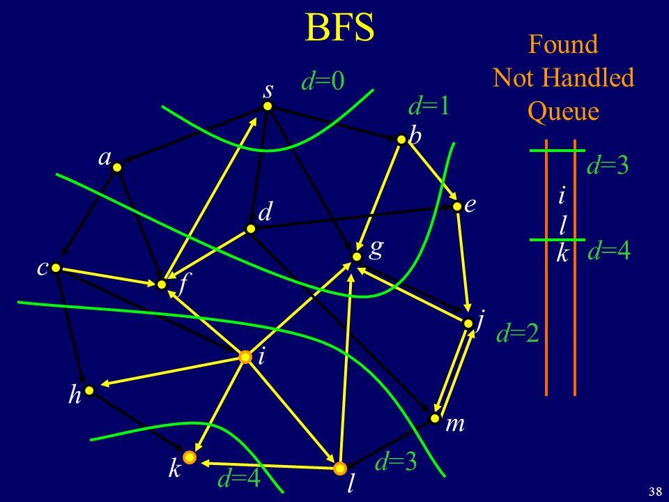 38 BFS s a c h k f i l m j e b g d Found Not Handled Queue i l k d=0 d=1 d=2 d=3 d=4 d=3 d=4
