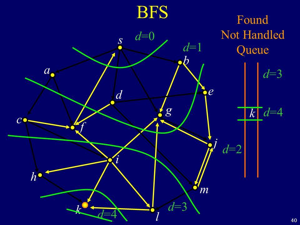40 BFS s a c h k f i l m j e b g d Found Not Handled Queue k d=0 d=1 d=2 d=3 d=4 d=3 d=4