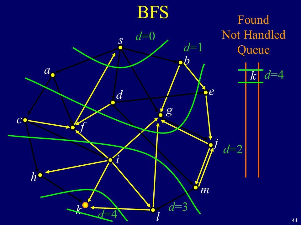 41 BFS s a c h k f i l m j e b g d Found Not Handled Queue k d=0 d=1 d=2 d=3 d=4