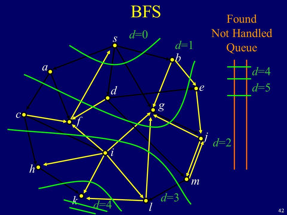 42 BFS s a c h k f i l m j e b g d Found Not Handled Queue d=0 d=1 d=2 d=3 d=4 d=5