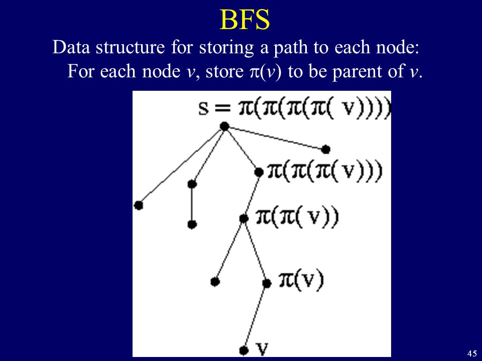 45 BFS Data structure for storing a path to each node: For each node v, store  (v) to be parent of v.