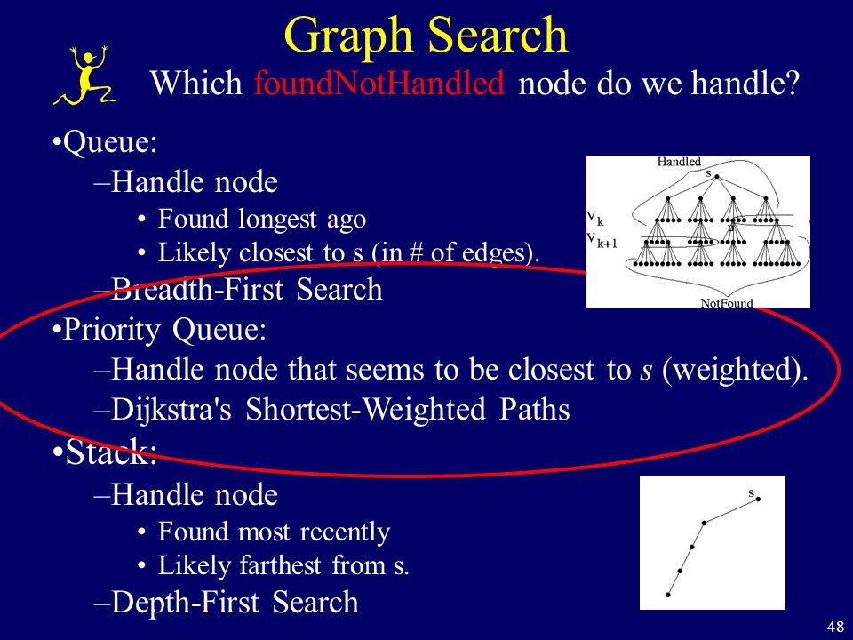48 Graph Search Which foundNotHandled node do we handle.