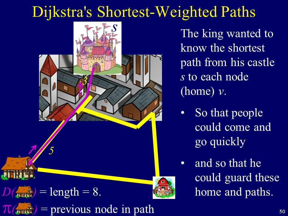 50 Dijkstra's Shortest-Weighted Paths The king wanted to know the shortest path from his castle s to each node (home) v. So that people could come and