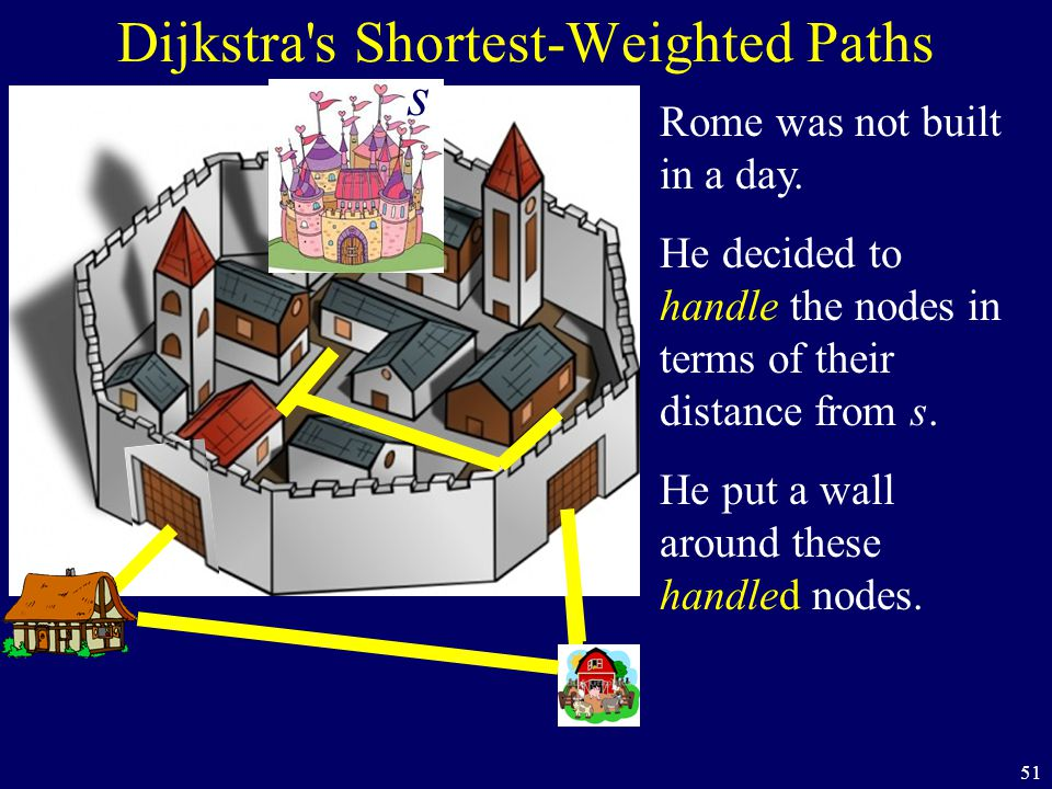 51 Dijkstra's Shortest-Weighted Paths Rome was not built in a day. He decided to handle the nodes in terms of their distance from s. He put a wall aro