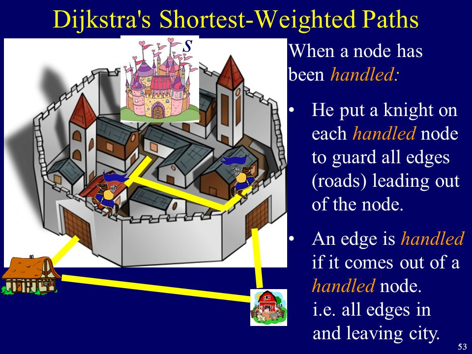 53 Dijkstra's Shortest-Weighted Paths When a node has been handled: He put a knight on each handled node to guard all edges (roads) leading out of the