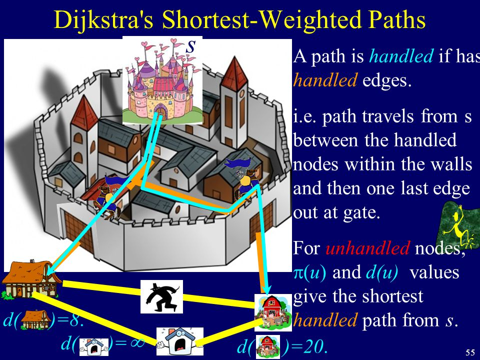 55 Dijkstra's Shortest-Weighted Paths s A path is handled if has handled edges. i.e. path travels from s between the handled nodes within the walls an