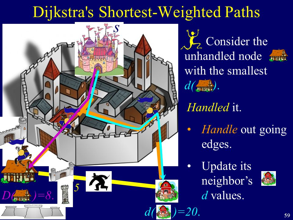 59 Dijkstra s Shortest-Weighted Paths s D( )=8.