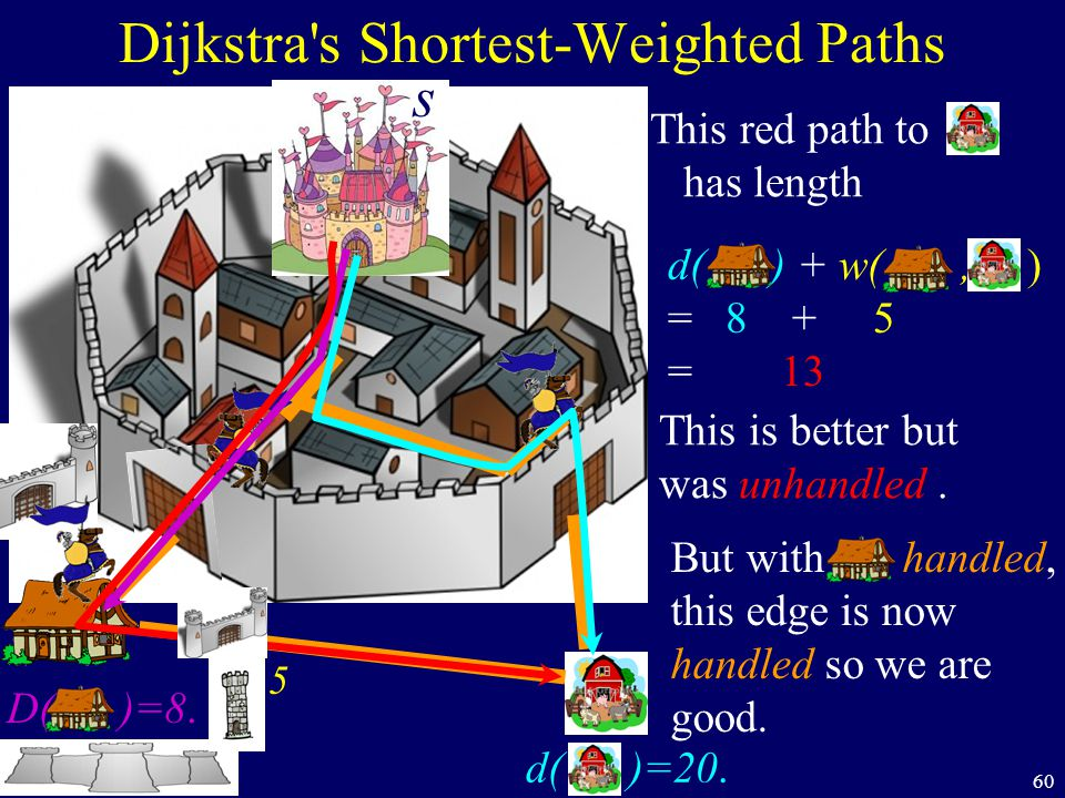 60 Dijkstra s Shortest-Weighted Paths s D( )=8.