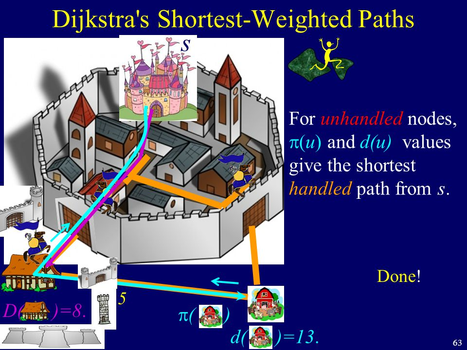 63 Dijkstra's Shortest-Weighted Paths s D( )=8. 5 d( )=13.  ( ) Done! For unhandled nodes,  (u) and d(u) values give the shortest handled path from