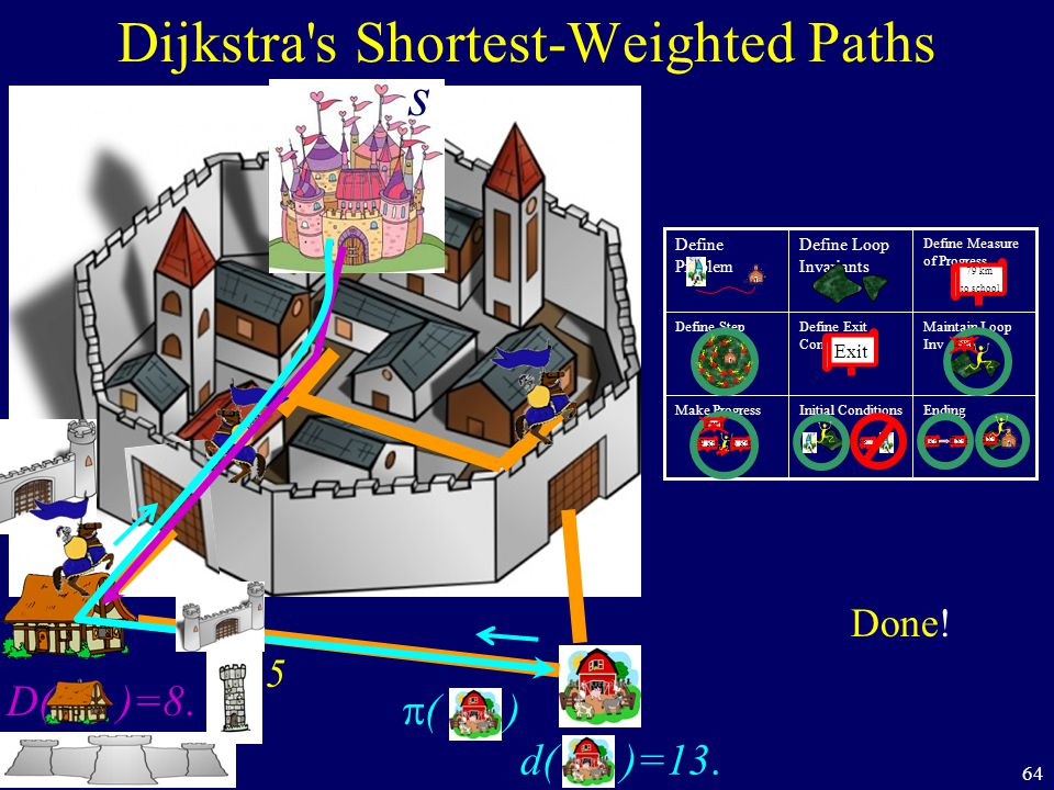64 Dijkstra s Shortest-Weighted Paths s D( )=8. 5 d( )=13.