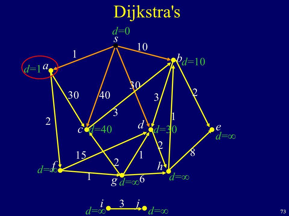 73 s c b Dijkstra s a d f ij h e g 40 1 10 2 1 6 8 1 2 30 3 d=1d=1 d=d= d=d= d=d= d=d= d=10 d=0d=0 d=40 d=d= d=30 30 1 15 2 2 3 d=d= 3