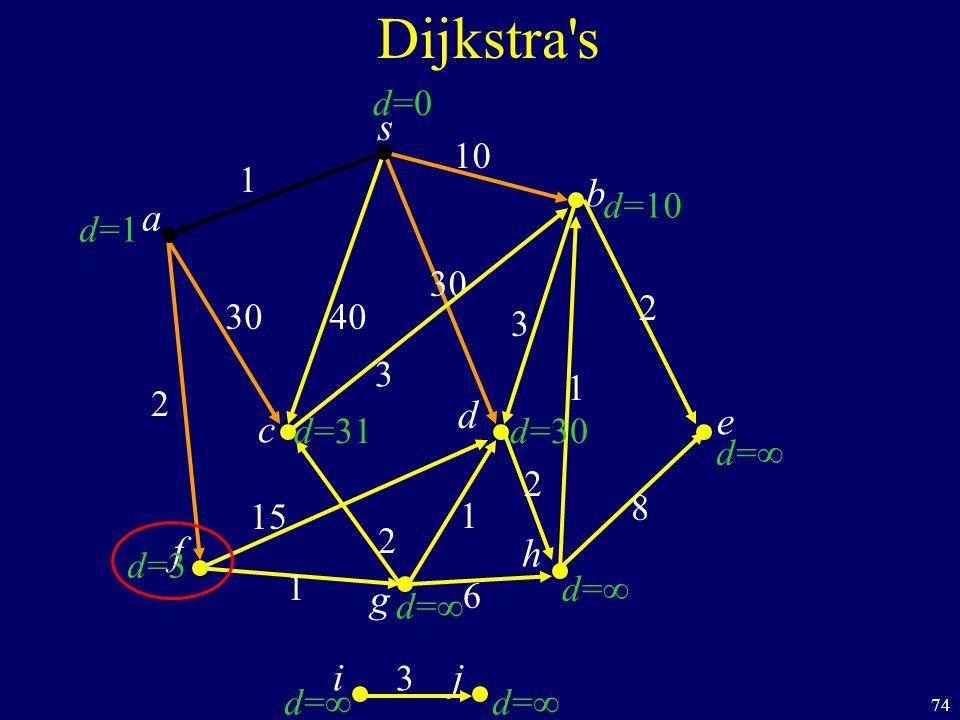 74 s c b Dijkstra s a d f ij h e g 40 1 10 2 1 1 6 8 1 2 30 3 d=1d=1 d=3d=3 d=d= d=d= d=d= d=d= d=10 d=0d=0 d=31 d=d= d=30 30 15 2 2 3 3