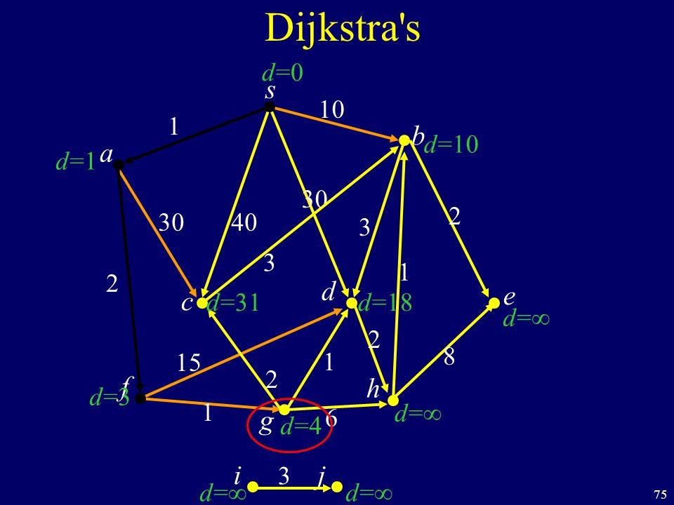75 s c b Dijkstra s a d f ij h e g 40 1 10 2 1 1 6 8 1 2 30 3 d=1d=1 d=3d=3 d=d= d=d= d=d= d=d= d=10 d=0d=0 d=31 d=4d=4 d=18 30 15 2 2 3 3