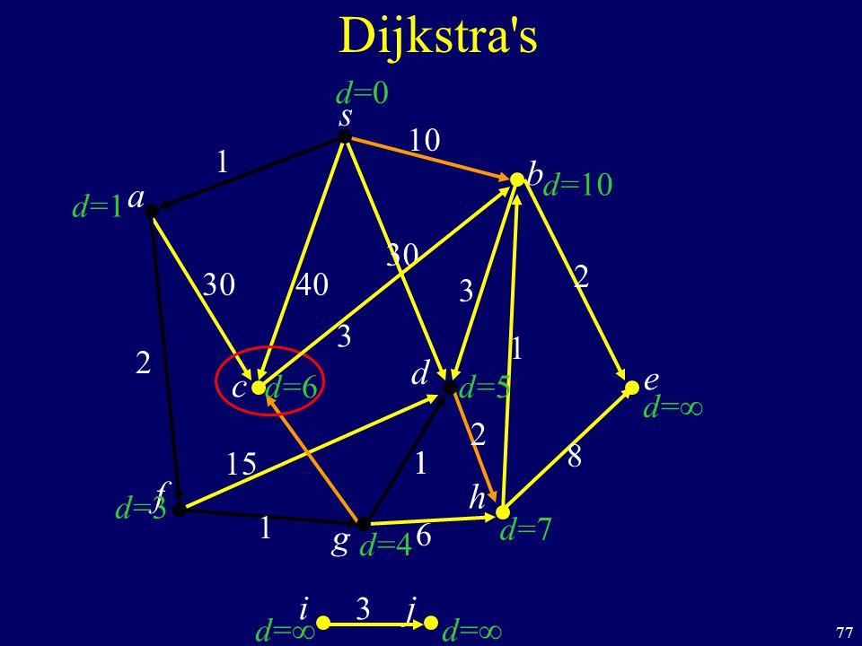 77 s c b Dijkstra s a d f ij h e g 40 1 10 2 1 1 6 8 1 2 30 3 d=1d=1 d=3d=3 d=d= d=d= d=7d=7 d=d= d=10 d=0d=0 d=6d=6 d=4d=4 d=5d=5 30 1 15 2 3 3